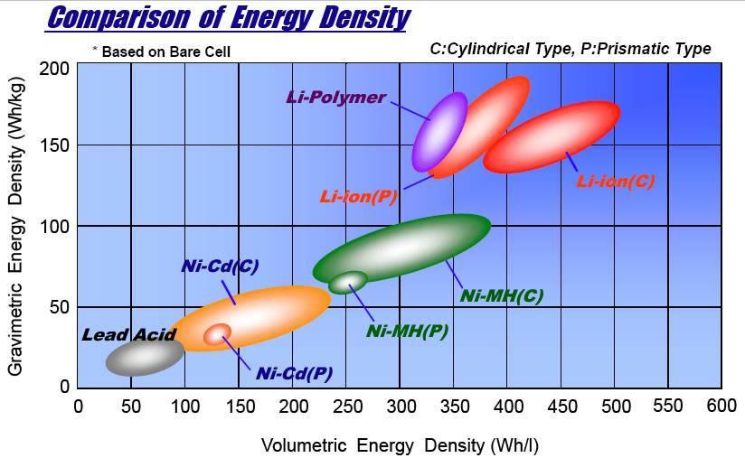 comparacion_densidad_energia