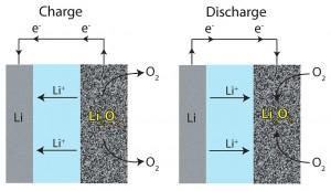 Li-air cells